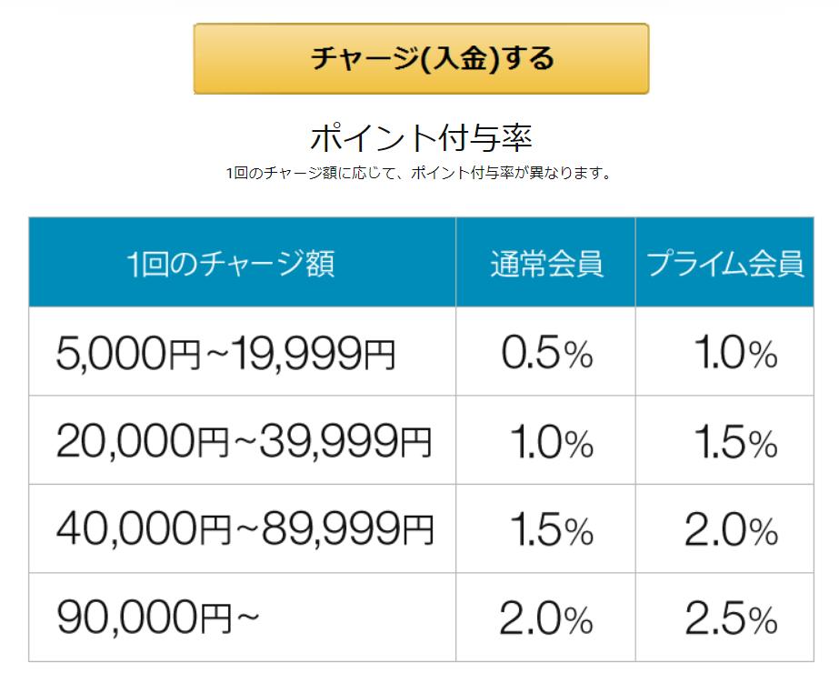 amazonギフト券ポイント付与表